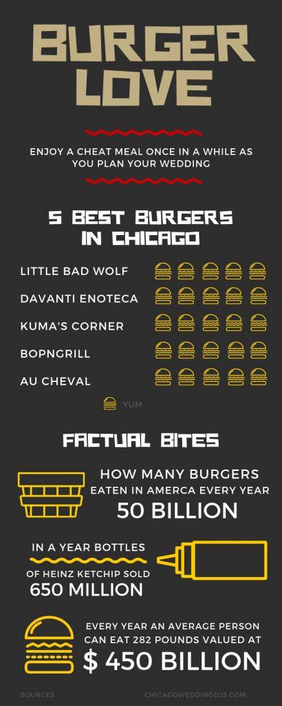 5 BEST BURGERS IN CHICAGO